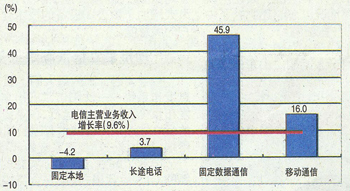 中间继电器_中间业务收入数据